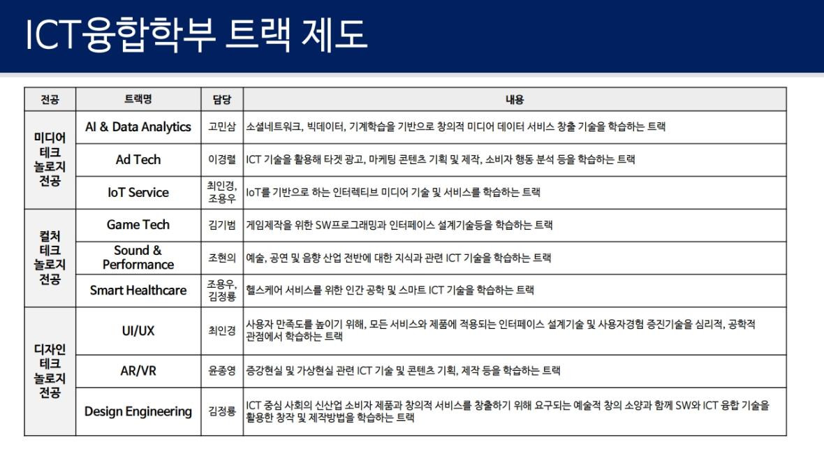 (참고) ICT융합학부 트랙 현황.pdf_page_02.png